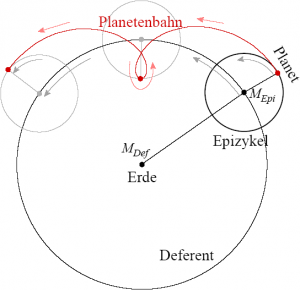 """""""EpizykelBahn"""" von Benutzer:Marc Layer - Eigenes Werk. Lizenziert unter CC BY-SA 3.0 über Wikimedia Commons."""